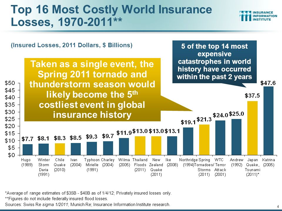 12/01/09 - 9pm 4 Top 16 Most Costly World Insurance Losses, ** (Insured Losses, 2011 Dollars, $ Billions) *Average of range estimates of $35B - $40B as of 1/4/12; Privately insured losses only.