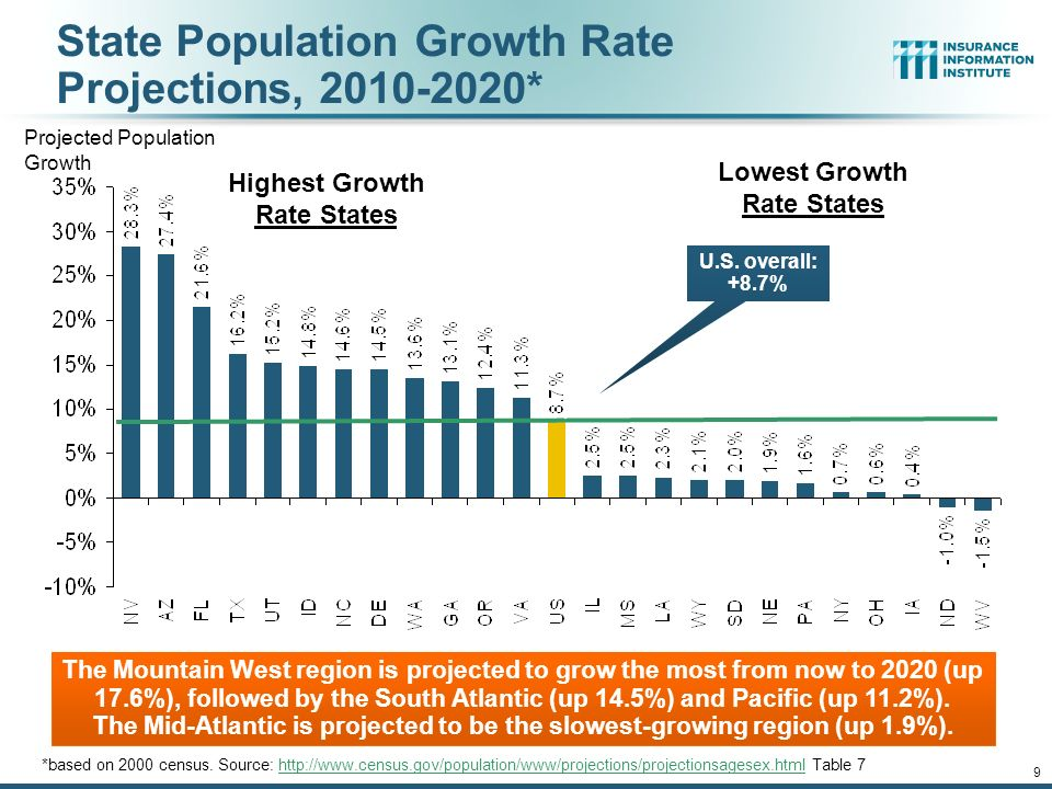 12/01/09 - 9pmeSlide – P6466 – The Financial Crisis and the Future of the P/C 9 State Population Growth Rate Projections, * *based on 2000 census.