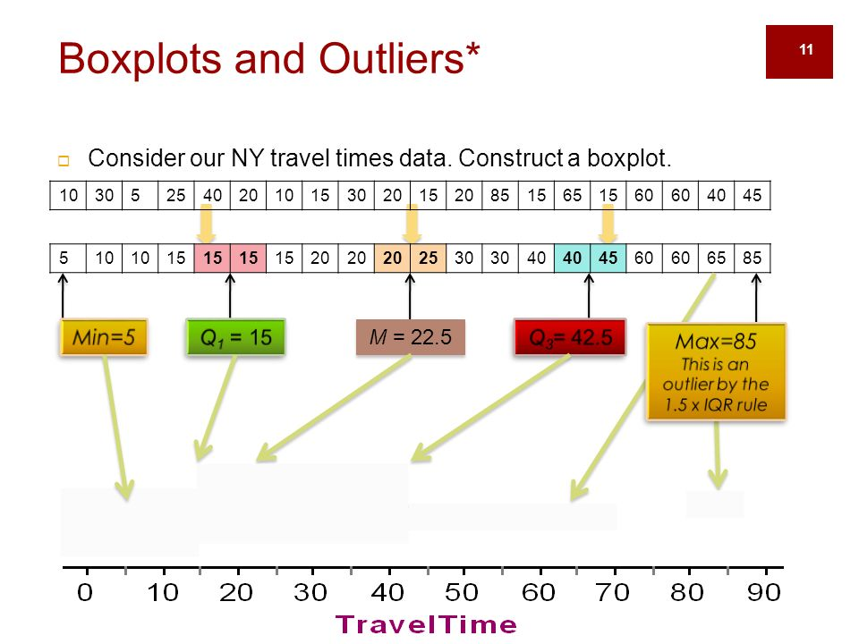 11 Boxplots and Outliers*  Consider our NY travel times data.