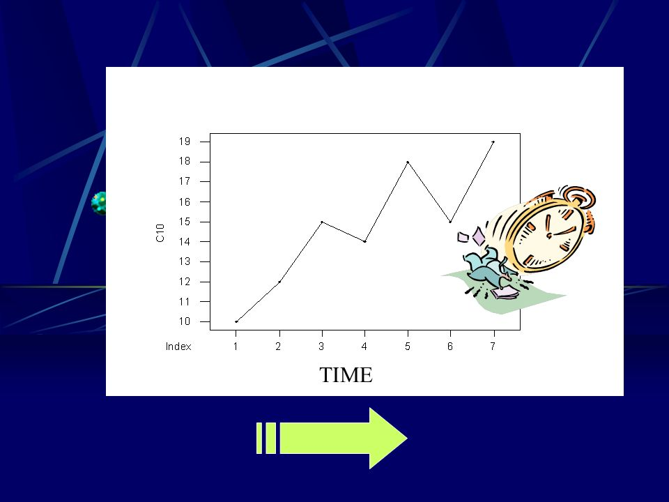Time Plot This plots each observation against the time at which it was measured Time scale = horizontal axis, variable = vertical axis If not too many points, connect them When examining a time plot, look for an overall pattern and for strong deviations A trend could appear which is a long term upward or downward movement over time