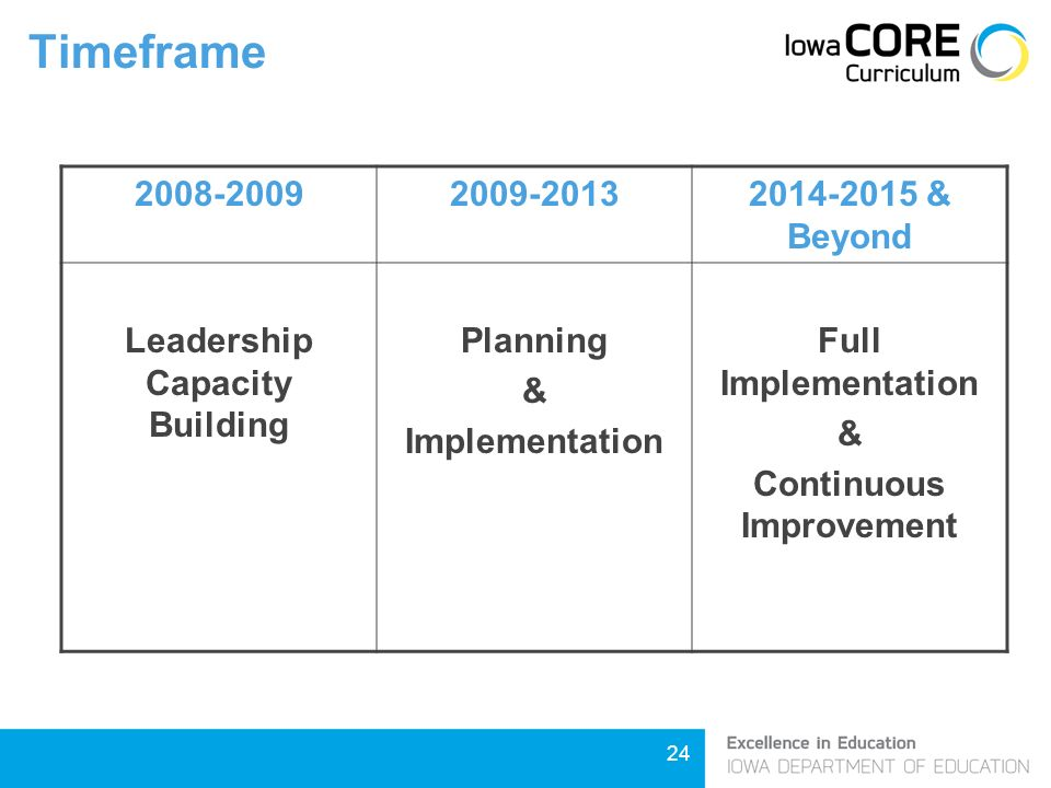 24 Timeframe & Beyond Leadership Capacity Building Planning & Implementation Full Implementation & Continuous Improvement