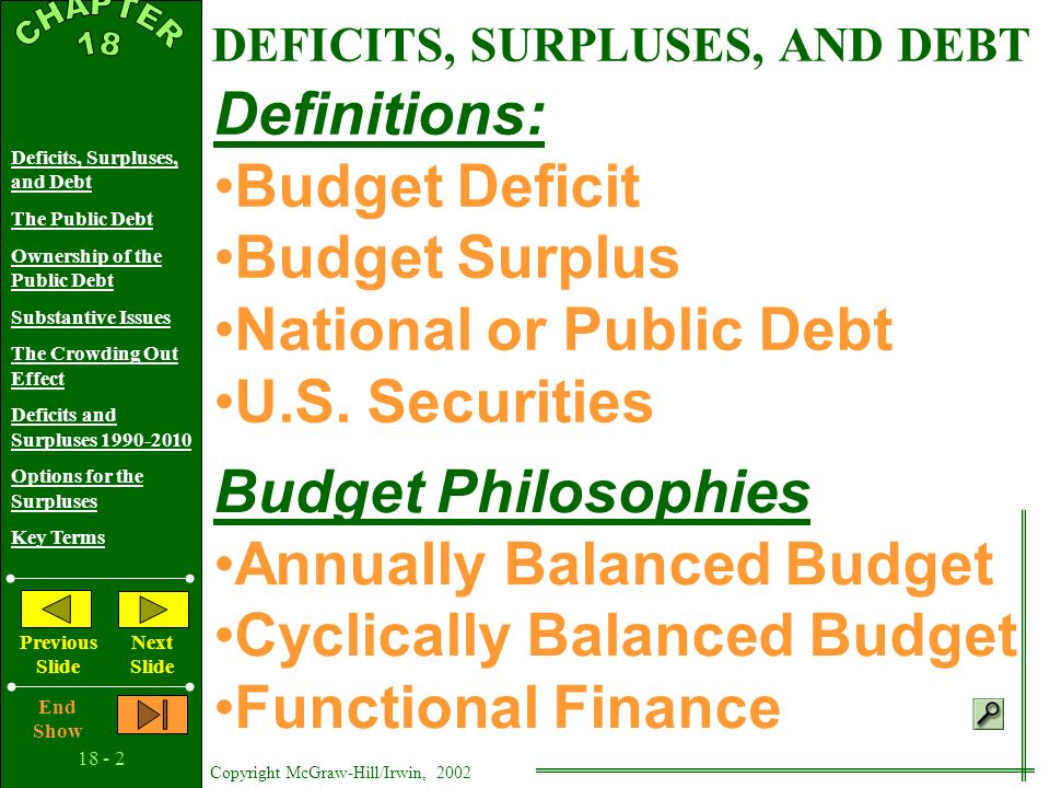 Copyright McGraw-Hill/Irwin, 2002 Deficits, Surpluses, and Debt The Public Debt Ownership of the Public Debt Substantive Issues The Crowding Out Effect Deficits and Surpluses Options for the Surpluses Key Terms Previous Slide Next Slide End Show Deficits, Surpluses, and the Public Debt 18 C H A P T E R
