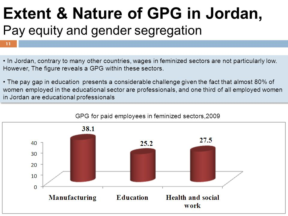 11 In Jordan, contrary to many other countries, wages in feminized sectors are not particularly low.