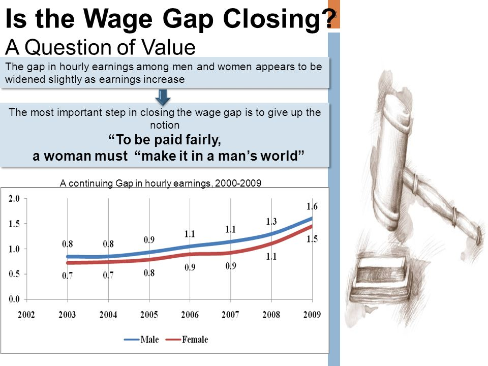 12 Is the Wage Gap Closing.