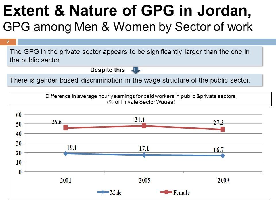 Difference in average hourly earnings for paid workers in public &private sectors (% of Private Sector Wages) 7 Extent & Nature of GPG in Jordan, GPG among Men & Women by Sector of work The GPG in the private sector appears to be significantly larger than the one in the public sector There is gender-based discrimination in the wage structure of the public sector.