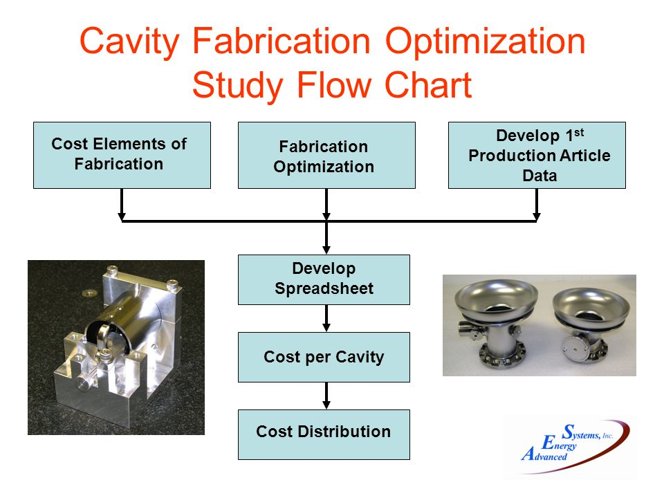 Cavity Fabrication Optimization Study Flow Chart Develop 1 st Production Article Data Develop Spreadsheet Cost per Cavity Cost Distribution Fabrication Optimization Cost Elements of Fabrication