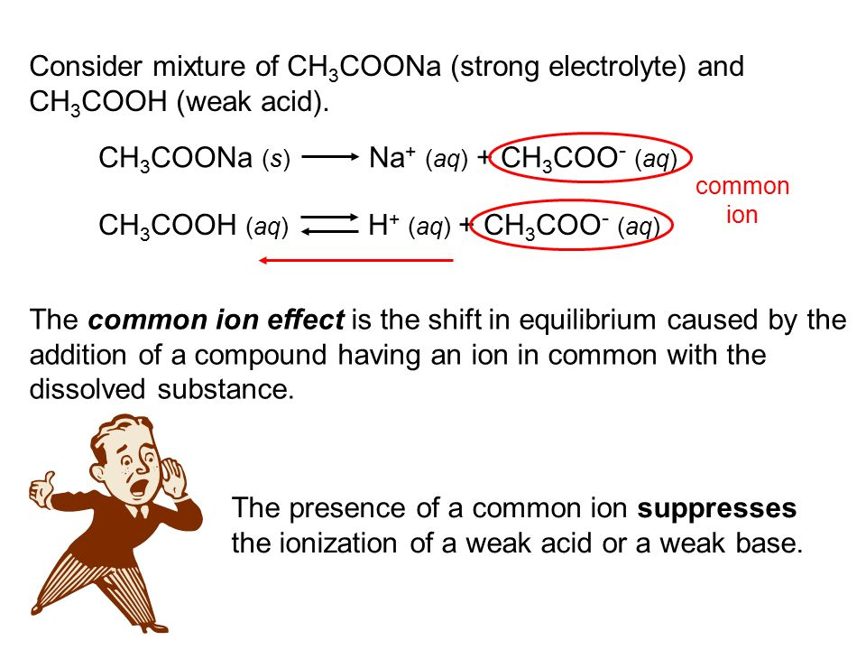 The common ion effect is the shift in equilibrium caused by the addition of a compound having an ion in common with the dissolved substance.