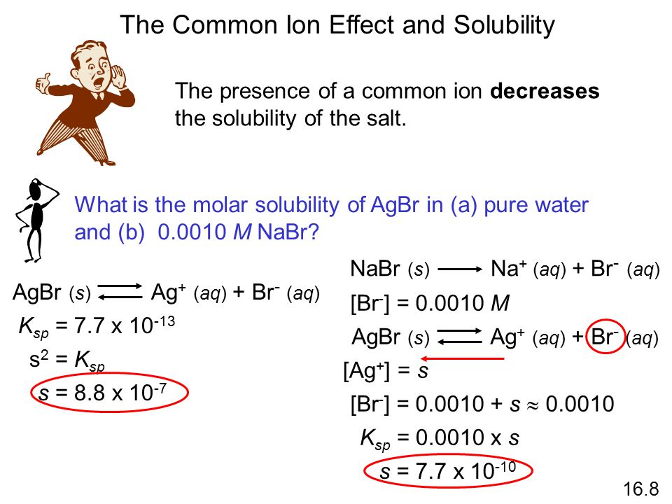 The Common Ion Effect and Solubility The presence of a common ion decreases the solubility of the salt.