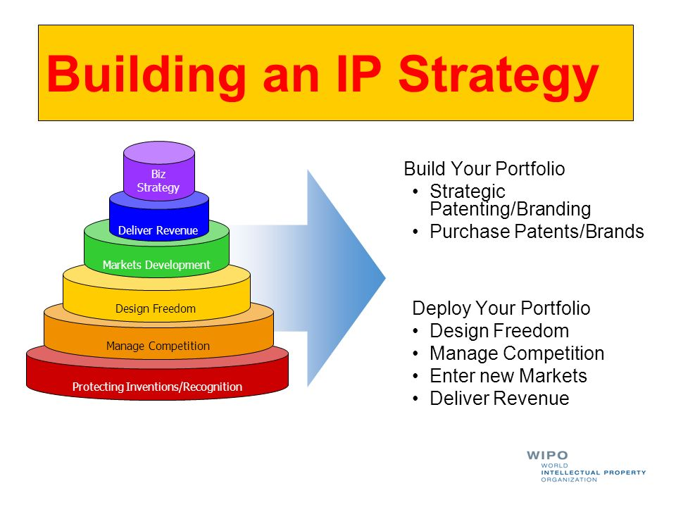 Building an IP Strategy Build Your Portfolio Strategic Patenting/Branding Purchase Patents/Brands Deploy Your Portfolio Design Freedom Manage Competition Enter new Markets Deliver Revenue Protecting Inventions/Recognition Manage Competition Design Freedom Markets Development Deliver Revenue Biz Strategy