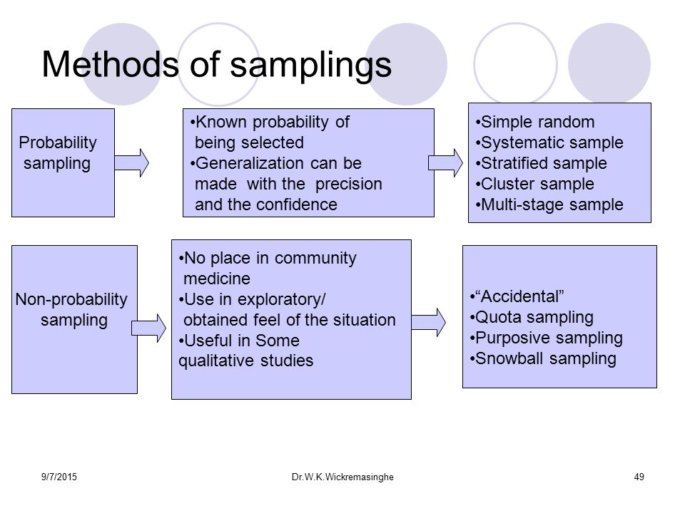 Dissertation sampling frame Coursework Service