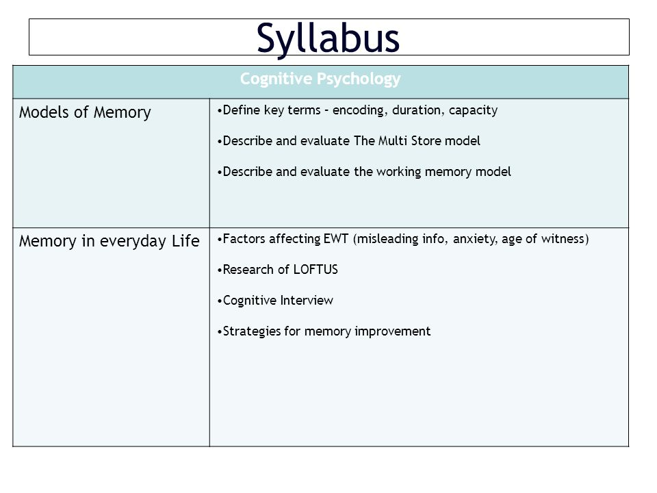 Syllabus Cognitive Psychology Models of Memory Define key terms – encoding, duration, capacity Describe and evaluate The Multi Store model Describe and evaluate the working memory model Memory in everyday Life Factors affecting EWT (misleading info, anxiety, age of witness) Research of LOFTUS Cognitive Interview Strategies for memory improvement