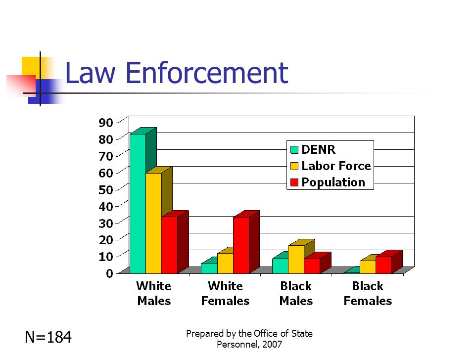 Prepared by the Office of State Personnel, 2007 Law Enforcement N=184