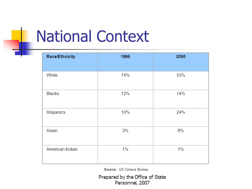 Prepared by the Office of State Personnel, 2007 National Context Race/Ethnicity White74%53% Blacks12%14% Hispanics10%24% Asian3%8% American Indian1% Source: US Census Bureau