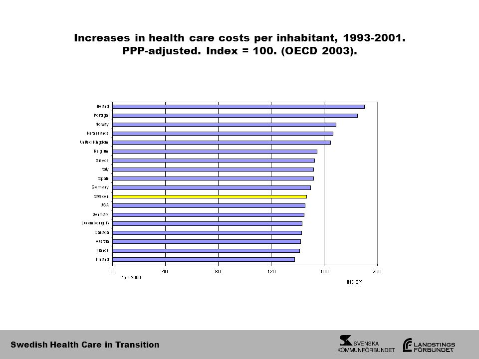Swedish Health Care in Transition Increases in health care costs per inhabitant,
