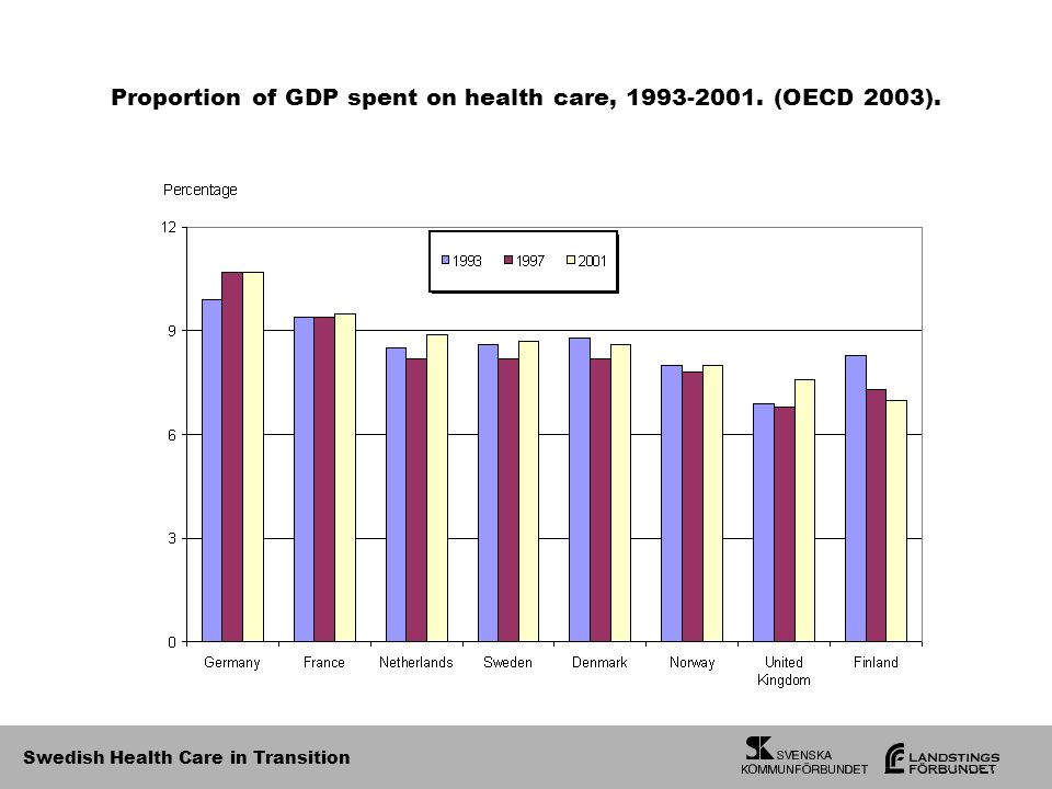Swedish Health Care in Transition Proportion of GDP spent on health care, (OECD 2003).