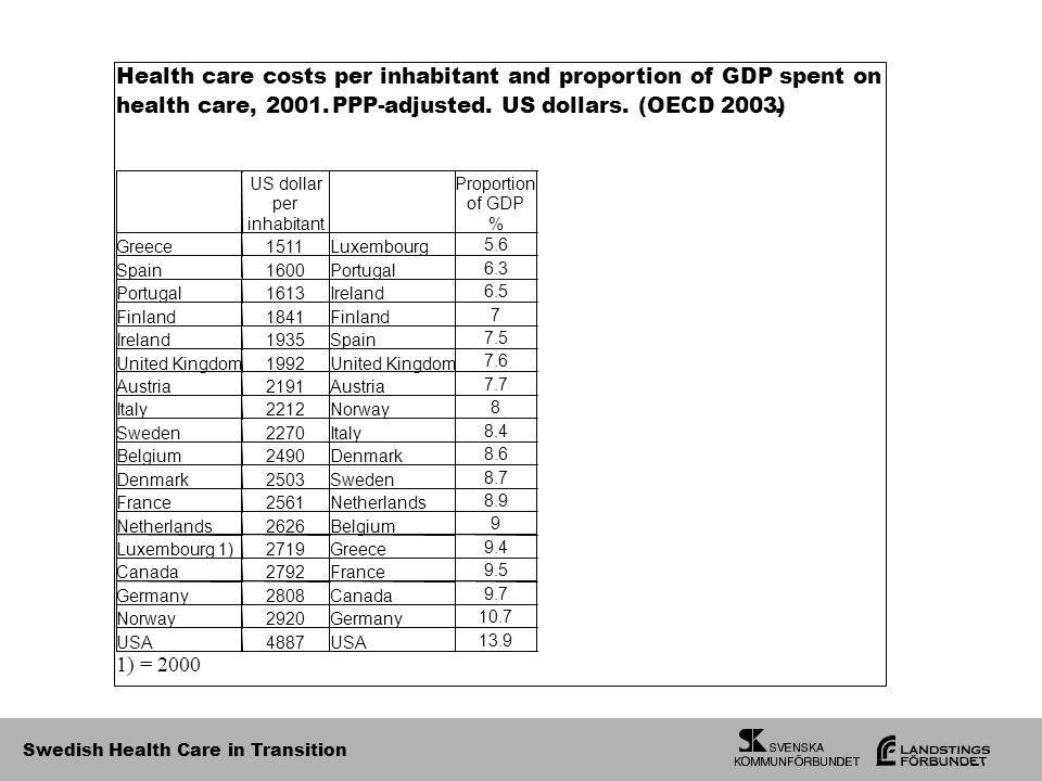 Swedish Health Care in Transition 1) = 2000
