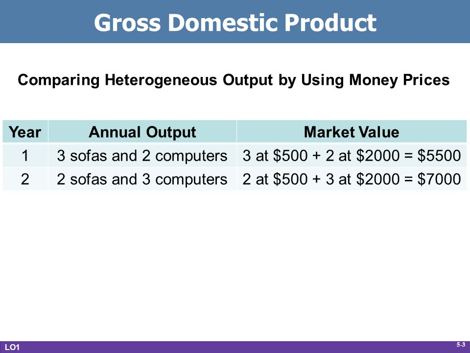 5-3 Gross Domestic Product LO1 YearAnnual OutputMarket Value 13 sofas and 2 computers3 at $ at $2000 = $ sofas and 3 computers2 at $ at $2000 = $7000 Comparing Heterogeneous Output by Using Money Prices