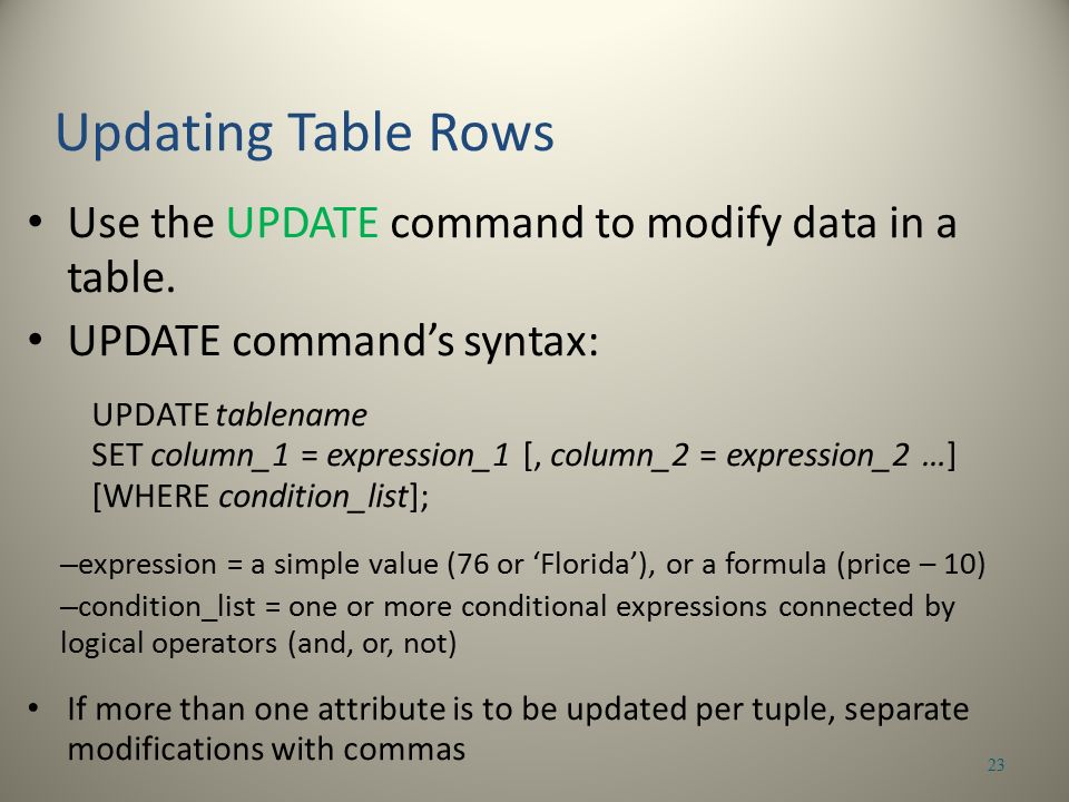 Use the UPDATE command to modify data in a table.