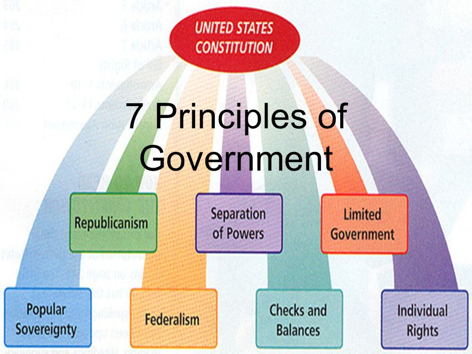 U.S. History Foundations of Our Constitutional Republic ...