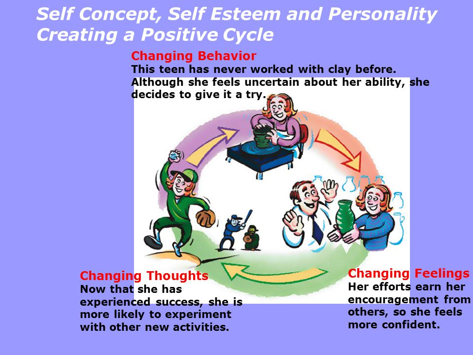 Self Concept, Self Esteem and Personality Creating a Positive Cycle Changing Thoughts Now that she has experienced success, she is more likely to expe