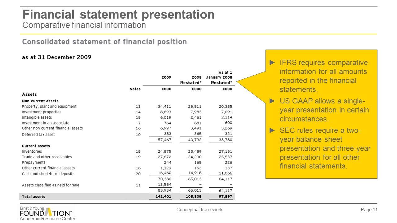 Comparative Financial Statement Presentation