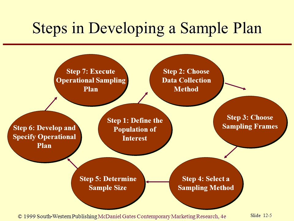 the steps in conducting a marketing research