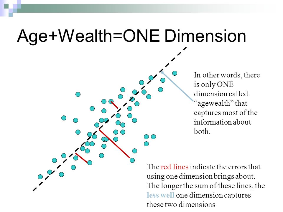 Age+Wealth=ONE Dimension The red lines indicate the errors that using one dimension brings about. The longer the sum of these lines, the less well one