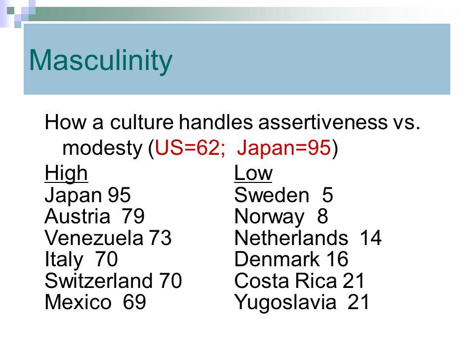 Masculinity How a culture handles assertiveness vs. modesty (US=62; Japan=95) HighLow Japan 95Sweden 5 Austria 79Norway 8 Venezuela 73Netherlands 14 I