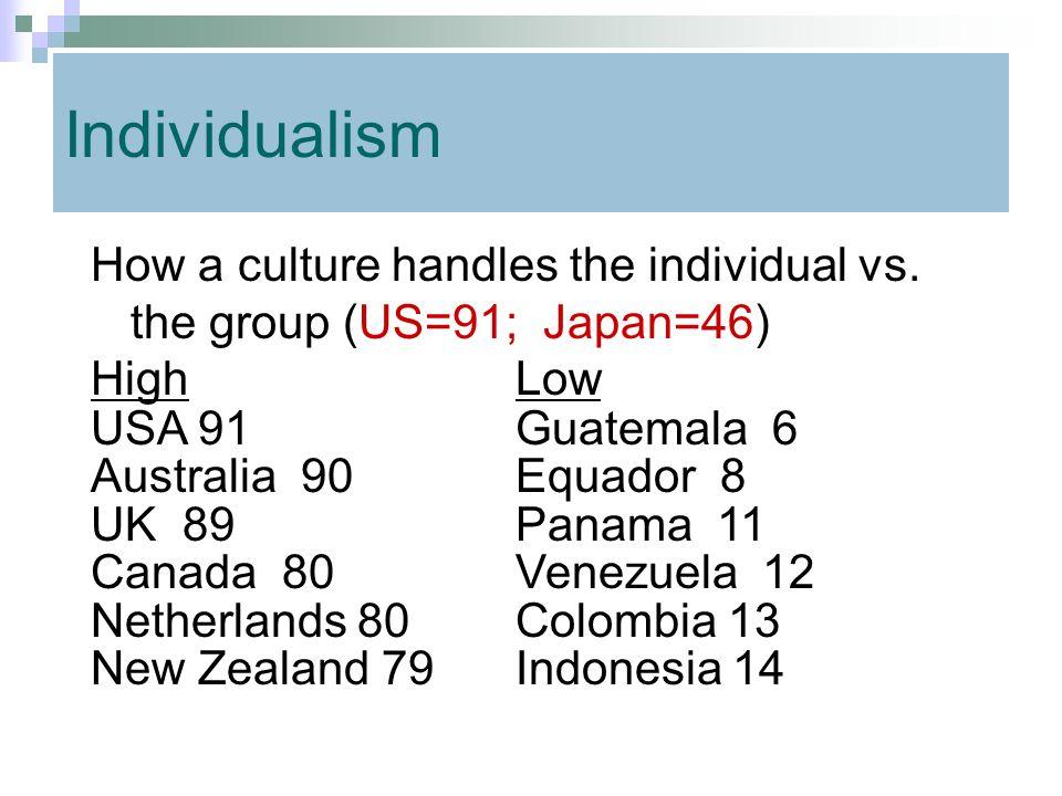 Individualism How a culture handles the individual vs. the group (US=91; Japan=46) HighLow USA 91Guatemala 6 Australia 90Equador 8 UK 89Panama 11 Cana