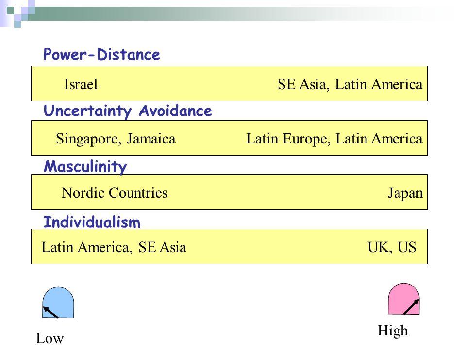 Israel SE Asia, Latin America Singapore, Jamaica Latin Europe, Latin America Nordic CountriesJapan Latin America, SE Asia UK, US Power-Distance Uncert