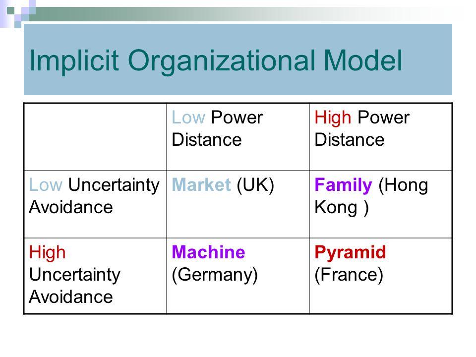 Implicit Organizational Model Low Power Distance High Power Distance Low Uncertainty Avoidance Market (UK)Family (Hong Kong ) High Uncertainty Avoidan