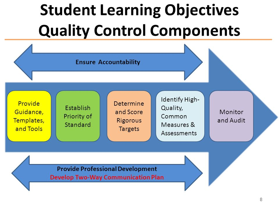 Student Learning Objectives Quality Control Components 8 Monitor and Audit Provide Professional Development Develop Two-Way Communication Plan Ensure Accountability Identify High- Quality, Common Measures & Assessments Determine and Score Rigorous Targets Establish Priority of Standard Provide Guidance, Templates, and Tools 8