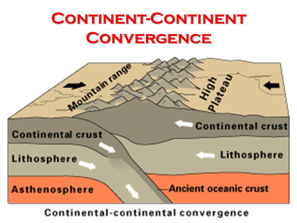 Continent-Continent Convergence Continental plates do not easily subduct so that when two continents collide the two continents weld together.