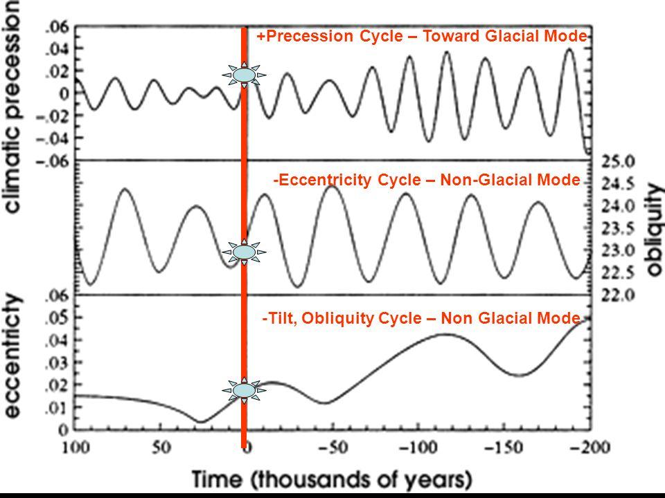 +Precession Cycle – Toward Glacial Mode -Eccentricity Cycle – Non-Glacial Mode -Tilt, Obliquity Cycle – Non Glacial Mode