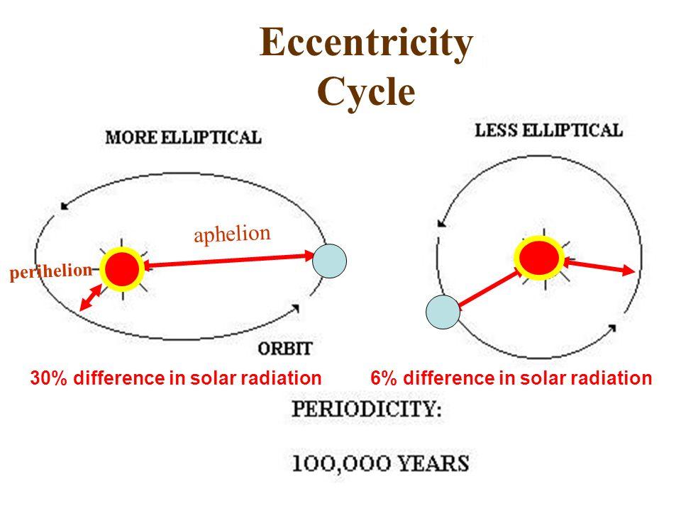 aphelion perihelion Eccentricity Cycle 30% difference in solar radiation6% difference in solar radiation