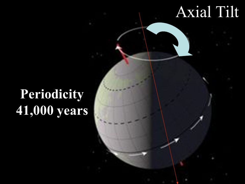Axial Tilt Periodicity 41,000 years