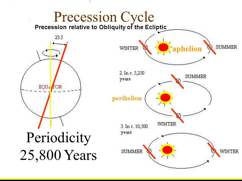 aphelion perihelion Precession Cycle Periodicity 25,800 Years Precession relative to Obliquity of the Ecliptic