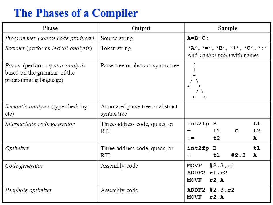PhaseOutputSample Programmer (source code producer)Source string A=B+C; Scanner (performs lexical analysis)Token string 'A', '=', 'B', '+', 'C', ';' And symbol table with names Parser (performs syntax analysis based on the grammar of the programming language) Parse tree or abstract syntax tree ; | = / \ A + / \ B C Semantic analyzer (type checking, etc) Annotated parse tree or abstract syntax tree Intermediate code generatorThree-address code, quads, or RTL int2fp B t1 + t1 C t2 := t2 A OptimizerThree-address code, quads, or RTL int2fp B t1 + t1 #2.3 A Code generatorAssembly code MOVF #2.3,r1 ADDF2 r1,r2 MOVF r2,A Peephole optimizerAssembly code ADDF2 #2.3,r2 MOVF r2,A The Phases of a Compiler