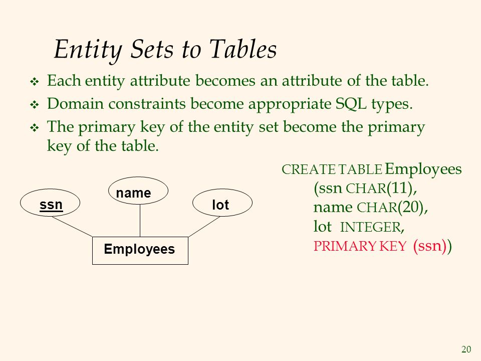 20 Entity Sets to Tables  Each entity attribute becomes an attribute of the table.