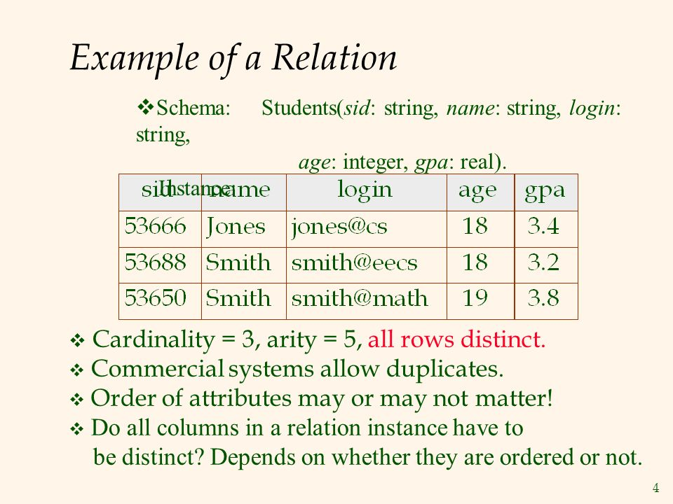 4 Example of a Relation  Cardinality = 3, arity = 5, all rows distinct.