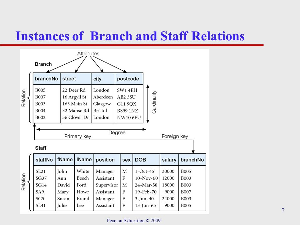 7 Instances of Branch and Staff Relations Pearson Education © 2009