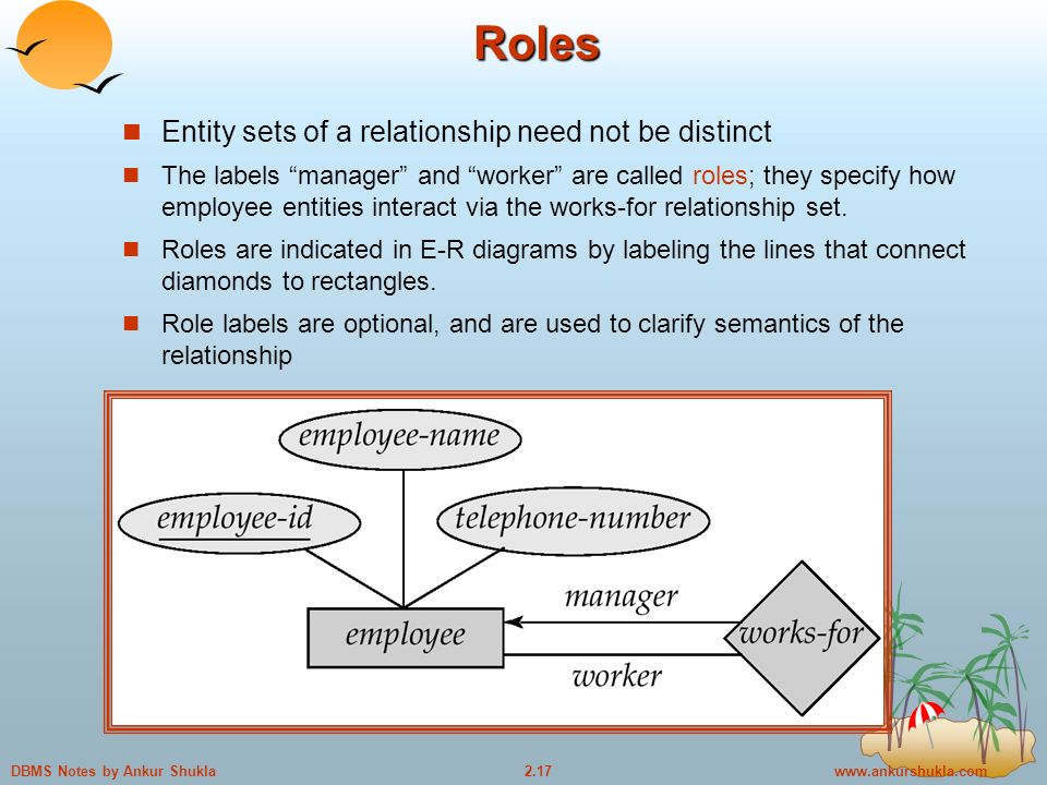 Notes by Ankur Shukla Roles Entity sets of a relationship need not be distinct The labels manager and worker are called roles; they specify how employee entities interact via the works-for relationship set.