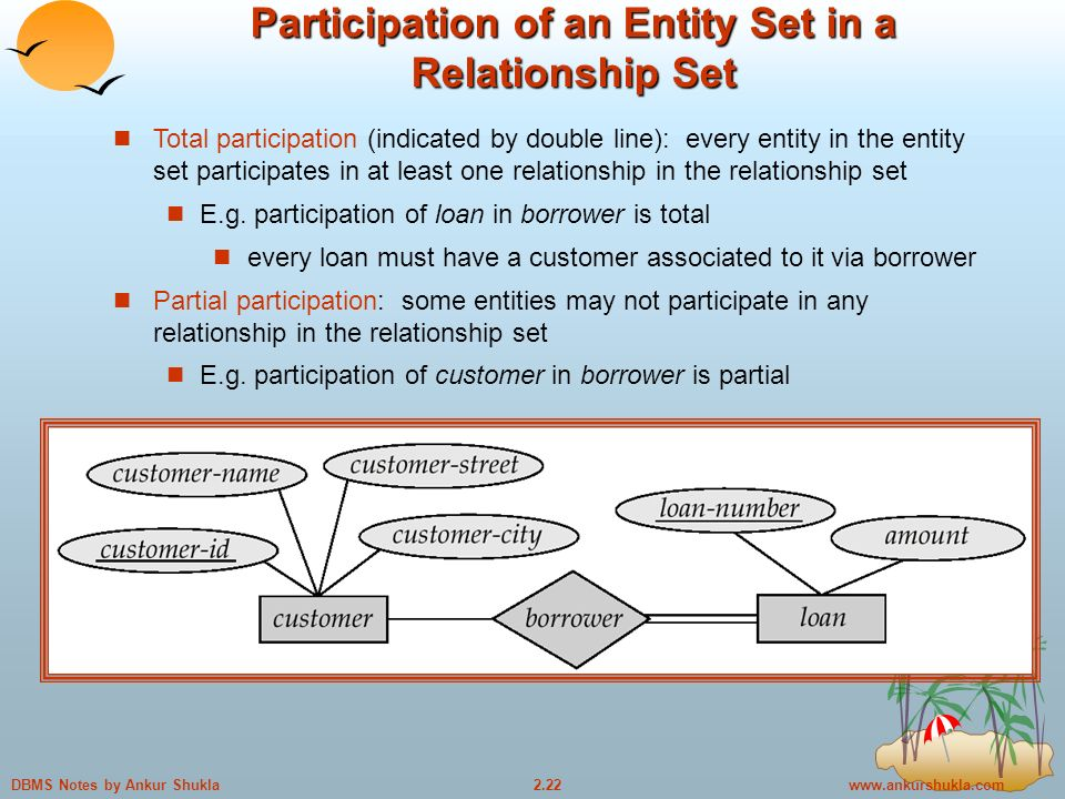 Notes by Ankur Shukla Participation of an Entity Set in a Relationship Set Total participation (indicated by double line): every entity in the entity set participates in at least one relationship in the relationship set E.g.