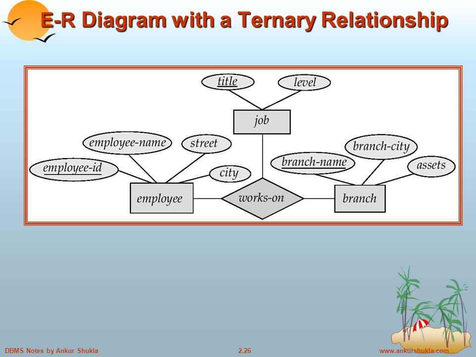 Notes by Ankur Shukla E-R Diagram with a Ternary Relationship