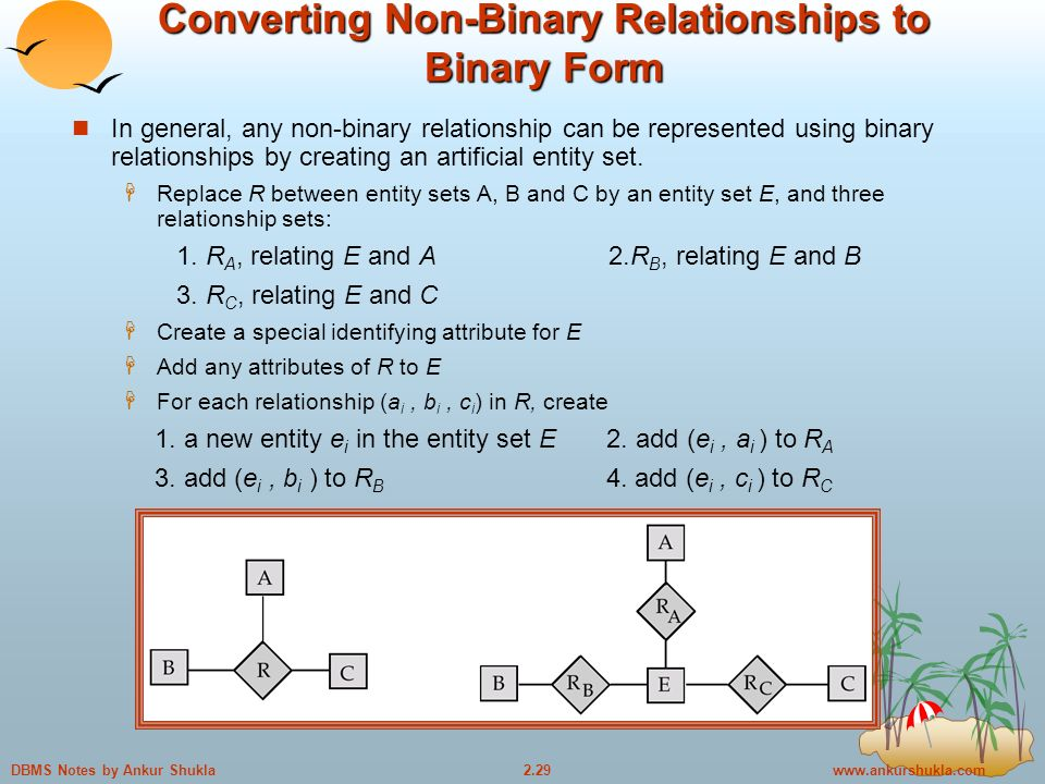 Notes by Ankur Shukla Converting Non-Binary Relationships to Binary Form In general, any non-binary relationship can be represented using binary relationships by creating an artificial entity set.