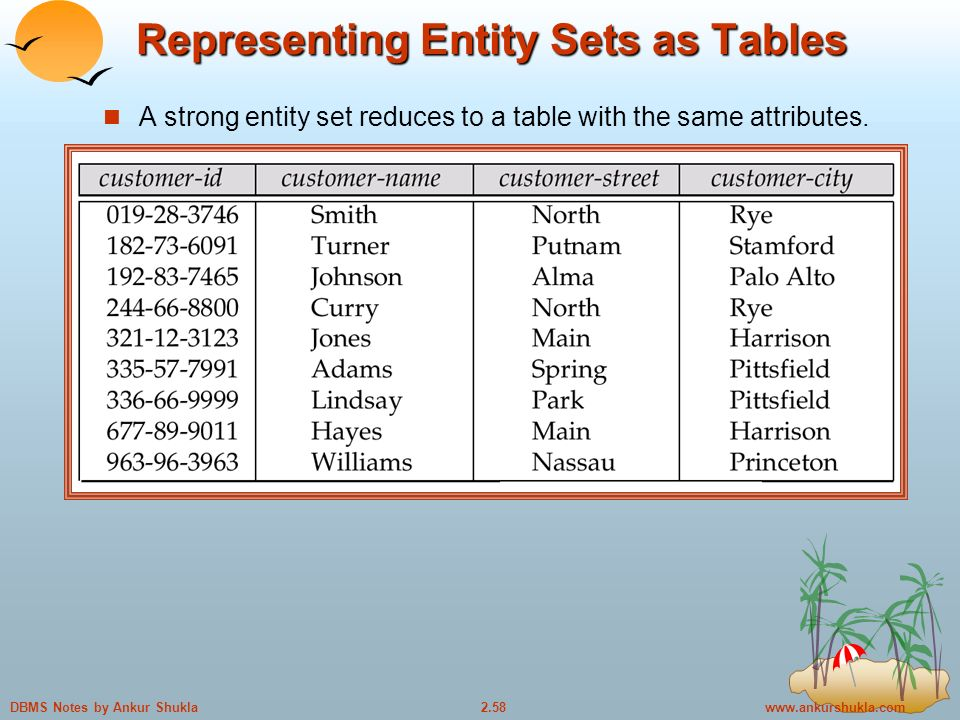 Notes by Ankur Shukla Representing Entity Sets as Tables A strong entity set reduces to a table with the same attributes.