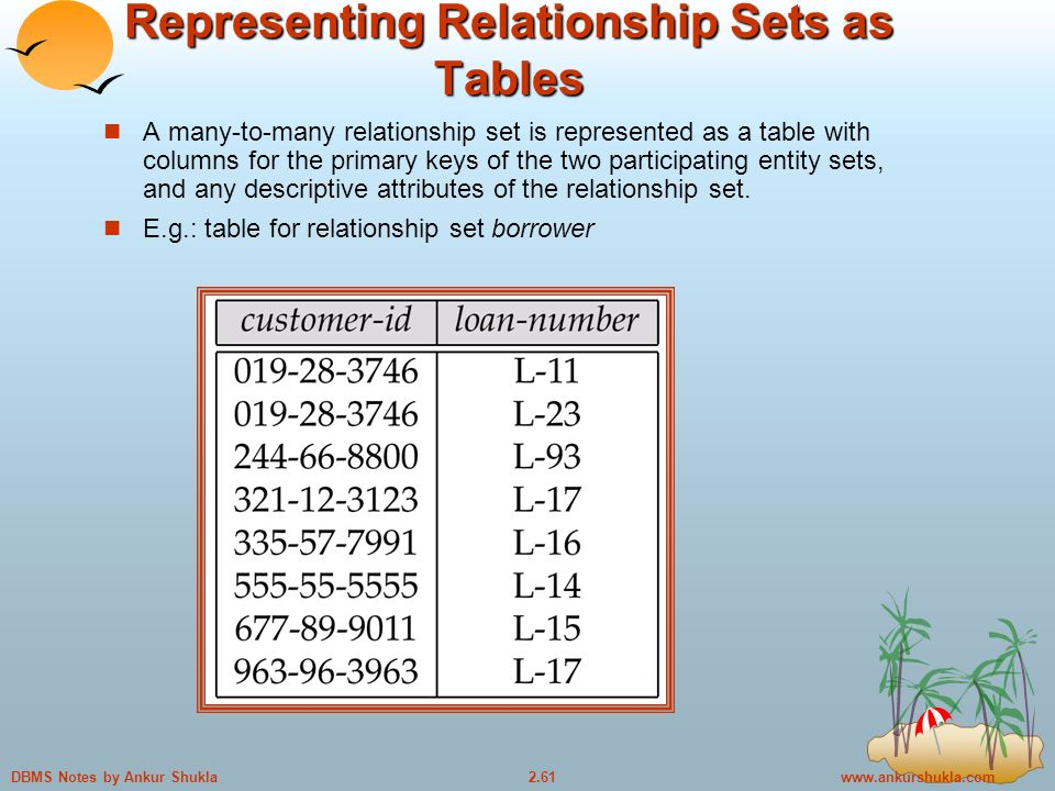 Notes by Ankur Shukla Representing Relationship Sets as Tables A many-to-many relationship set is represented as a table with columns for the primary keys of the two participating entity sets, and any descriptive attributes of the relationship set.