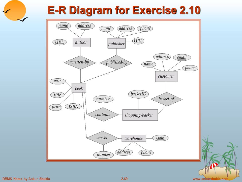 Notes by Ankur Shukla E-R Diagram for Exercise 2.10