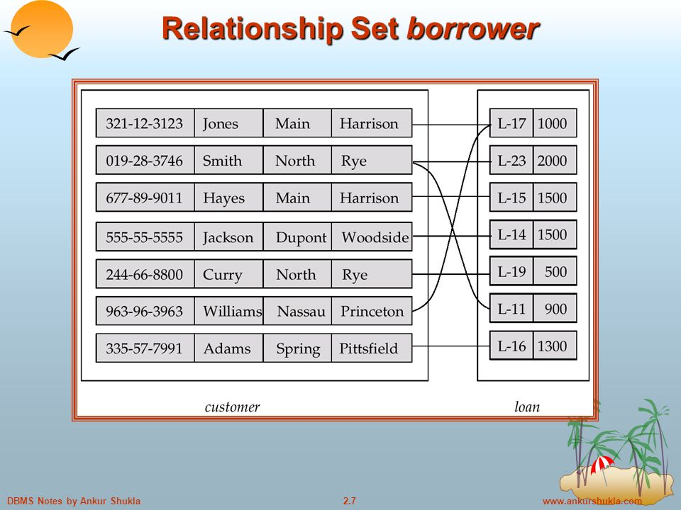 Notes by Ankur Shukla Relationship Set borrower