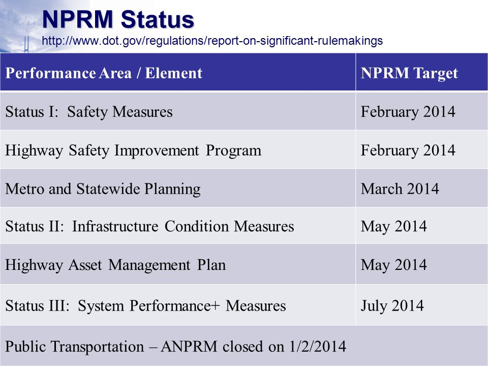 U.S Department of Transportation Federal Highway Administration Federal Transit Administration  Safety Measures  Infrastructure Condition  Asset Management Plan  System Performance  Planning  Public Transportation 6 NPRM Status NPRM Status   Performance Area / ElementNPRM Target Status I: Safety MeasuresFebruary 2014 Highway Safety Improvement ProgramFebruary 2014 Metro and Statewide PlanningMarch 2014 Status II: Infrastructure Condition MeasuresMay 2014 Highway Asset Management PlanMay 2014 Status III: System Performance+ MeasuresJuly 2014 Public Transportation – ANPRM closed on 1/2/2014